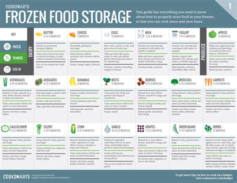 How To Increase Shelf Of Food Products by Mountain Harvest Frozen Foods Supplier Australia S