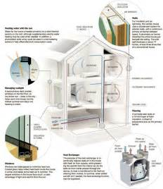 green homes plans green home design passive house