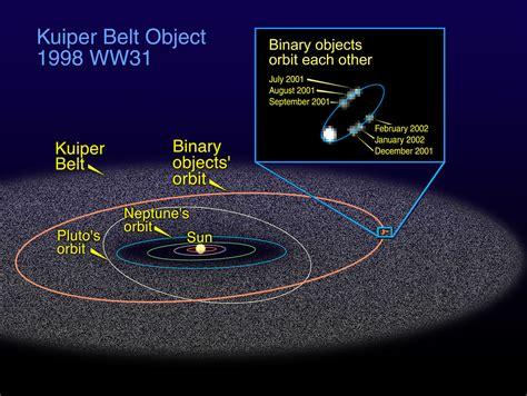 Kuhper Kuhaper the orbit of 1998 ww31 in the kuiper belt esa hubble