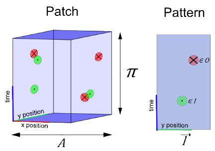 pattern area definition figure 2 patches and patterns a patch is defined by the