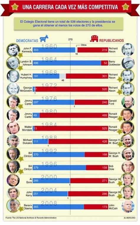 predicciones de las elecciones de usa del 2016 las claves de las elecciones primarias en estados unidos