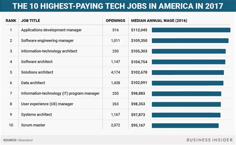 Highest In Demand For Top Mba Students by Highest Paying Tech In America Business Insider
