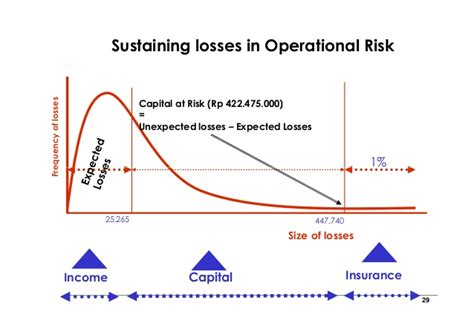 Credit Loss Formula Operational Risk Management And Measurement