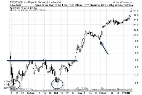 swing trading stock 10 price action tips that will make you a better swing trader