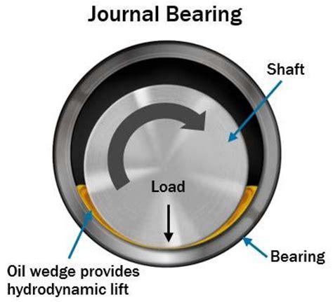 hydrodynamic journal bearing substech lubrication regimes explained 润滑技术网
