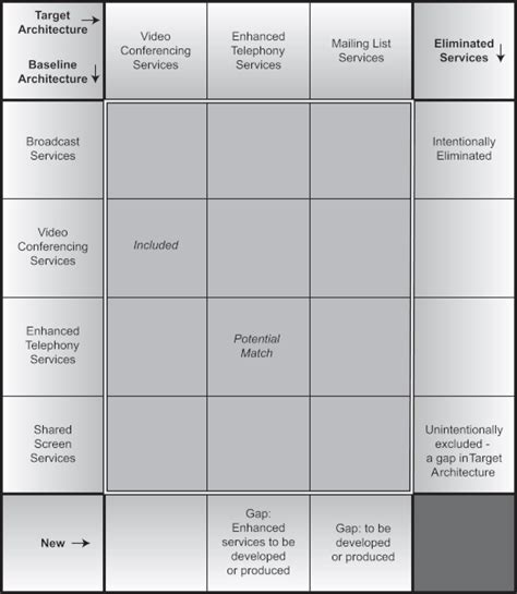 phase d technology architecture