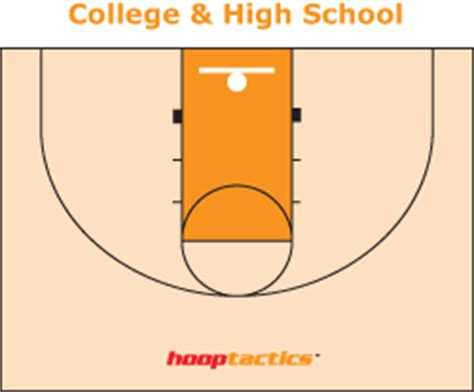 basketball play diagram software free evolution of the of basketball hooptactics