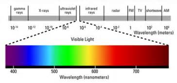 which color of light has the wavelength laser eye safety