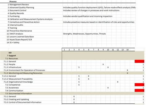 conformity matrix  align processes  iso  quality digest