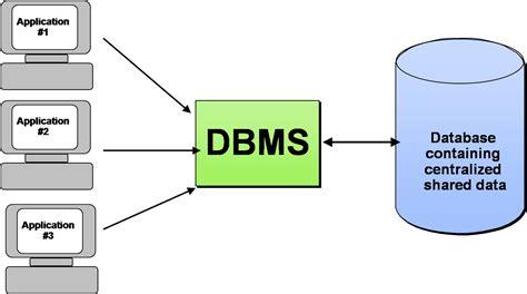 desain database logika lingkungan basis data putthat