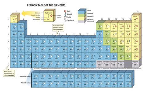 periodic table of elements sections timeline of atom developlment and periodic table half