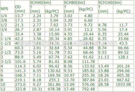 Pipa Carbon Steel Sch 80 seamless carbon steel pipe schedule 80 astm a106 grade a b