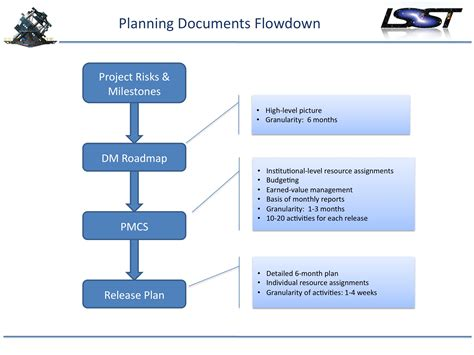 layout planning process construction process planning and management an owner s