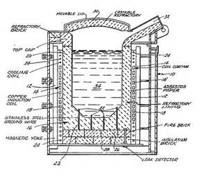 working principle of induction melting furnace epo european publication server