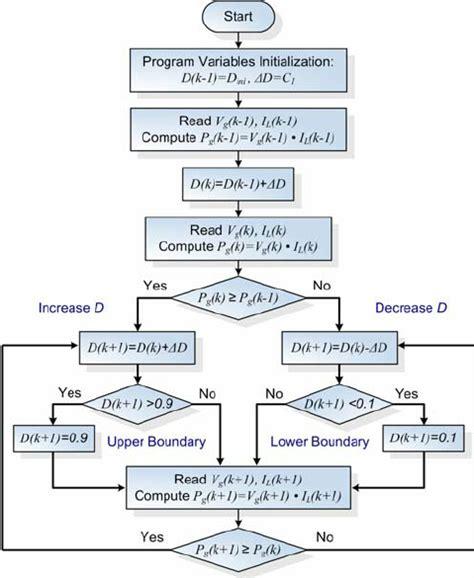 simple fast hybrid pattern matching algorithm flowchart for the p o mppt algorithm
