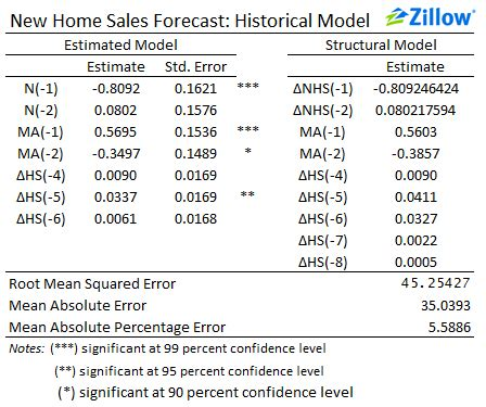 sle of thesis methodology zillow s new home sales forecast models and methodology