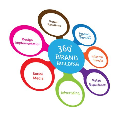 Home 360 Brand by Building A Brand Across Channels Branding Agency Brand