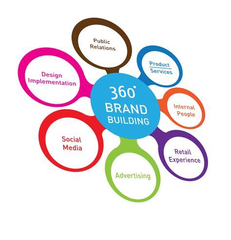 building a brand across channels branding agency brand