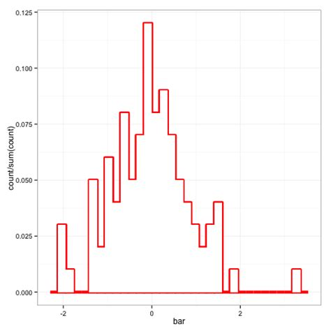 R Drawing Histogram by How To Plot Step Histograms In Ggplot2 In R Stack Overflow