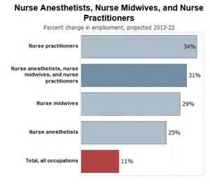 Practitioner Career Outlook benefits of practitioner programs