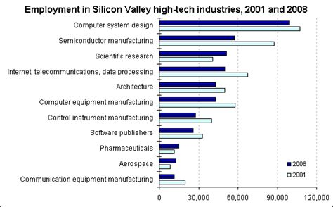 game design jobs in california high tech employment in silicon valley 2001 and 2008