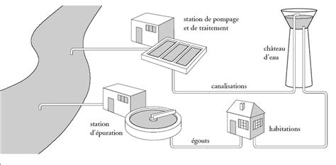 Comment L Eau Arrive Au Robinet by Image Fde08sc04i01 D O 249 Vient L Eau Du Robinet Base