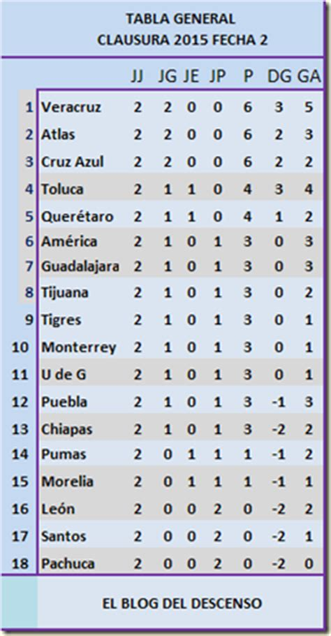 Calendario Liguilla Mx 2015 El Descenso Liga Mx Clausura 2015 Jornada 3