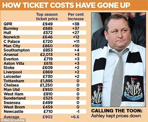 Epl Price Change | premier league fans made to pay as clubs hike up ticket