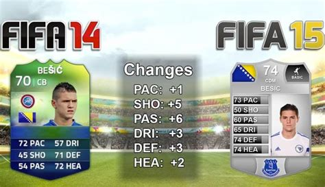 players with unique hair styles in fifa 15 everton s muhamed besic in fifa 15 player ratings