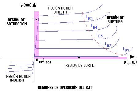 transistor bjt zona de corte transistor bjt scaremuch