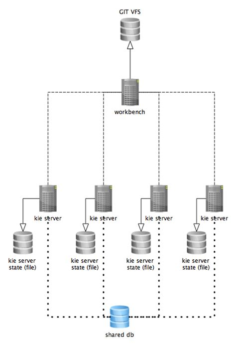 the diagram illustrates a small portion of several myofibrils accelerate your business unified kie execution server