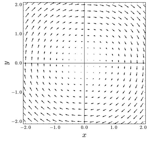 solenoidal vector field wikipedia
