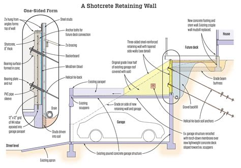 Roof Deck Plan Foundation A Shotcrete Retaining Wall Jlc Online Retaining Walls