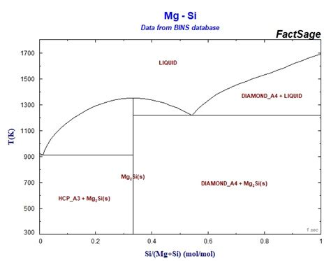 mg si phase diagram collection of phase diagrams
