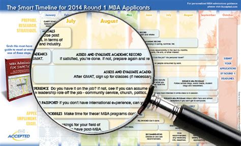 Mba Timeli Ne Gmat by 1 Timeline For Mba Applicants Infographic The