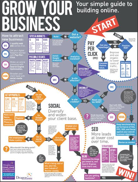 grow marketing home business infographics rchp com