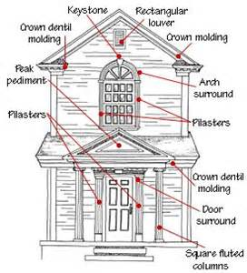 anatomy of a house s exterior features http www