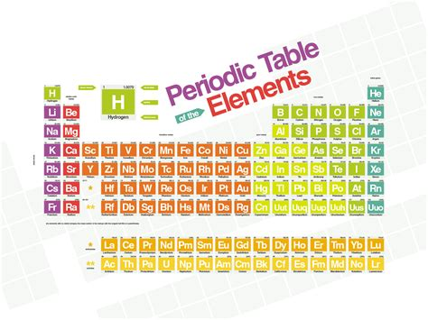 Simple Periodic Table by Pin Periodic Table Colouring Pages Page 2 On