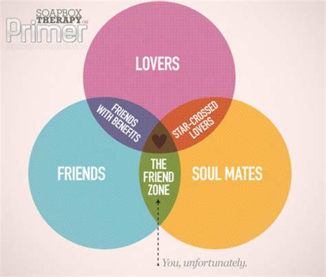 relationship venn diagram image 241341 friend zone your meme