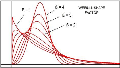 weibull bathtub curve weibull distribution