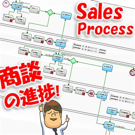 process essays sles workflow sle quote creation flow that refers to