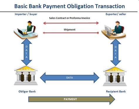 How Does Bank Letter Of Credit Work What Is Bank Payment Obligation Bpo Icc Bank Payment