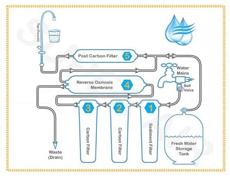 water diagram osmosis diagram 5 stage wiring diagrams repair