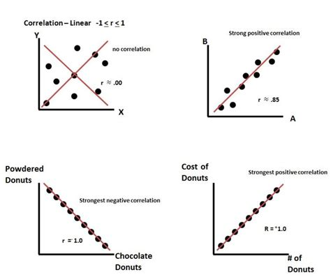 exle of negative correlation image gallery linear correlation