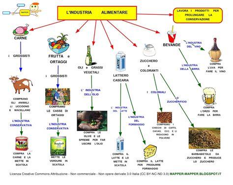produzione alimenti mapper industria alimentare