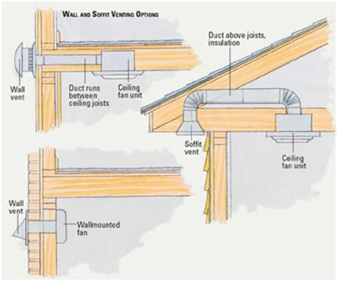 internal bathroom ventilation routing multiple bathroom vents through one roof