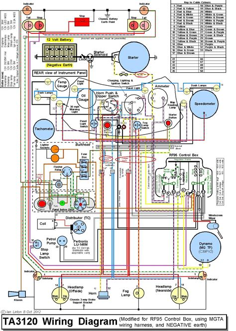 hybrid wiring scheme for an mg ta totally t type 2