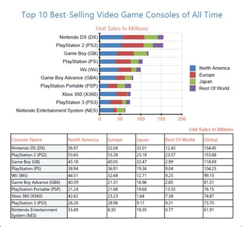 top 10 highest best selling the top 10 best selling video game consoles of all time and