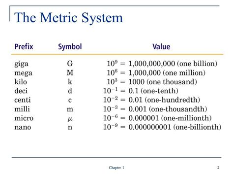 Metric System Conversion Table by 7 Best Images Of Metric Prefix Chart Grade School Kid