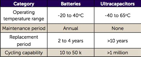benefit of capacitors in series think ultracapacitors to improve or replace batteries